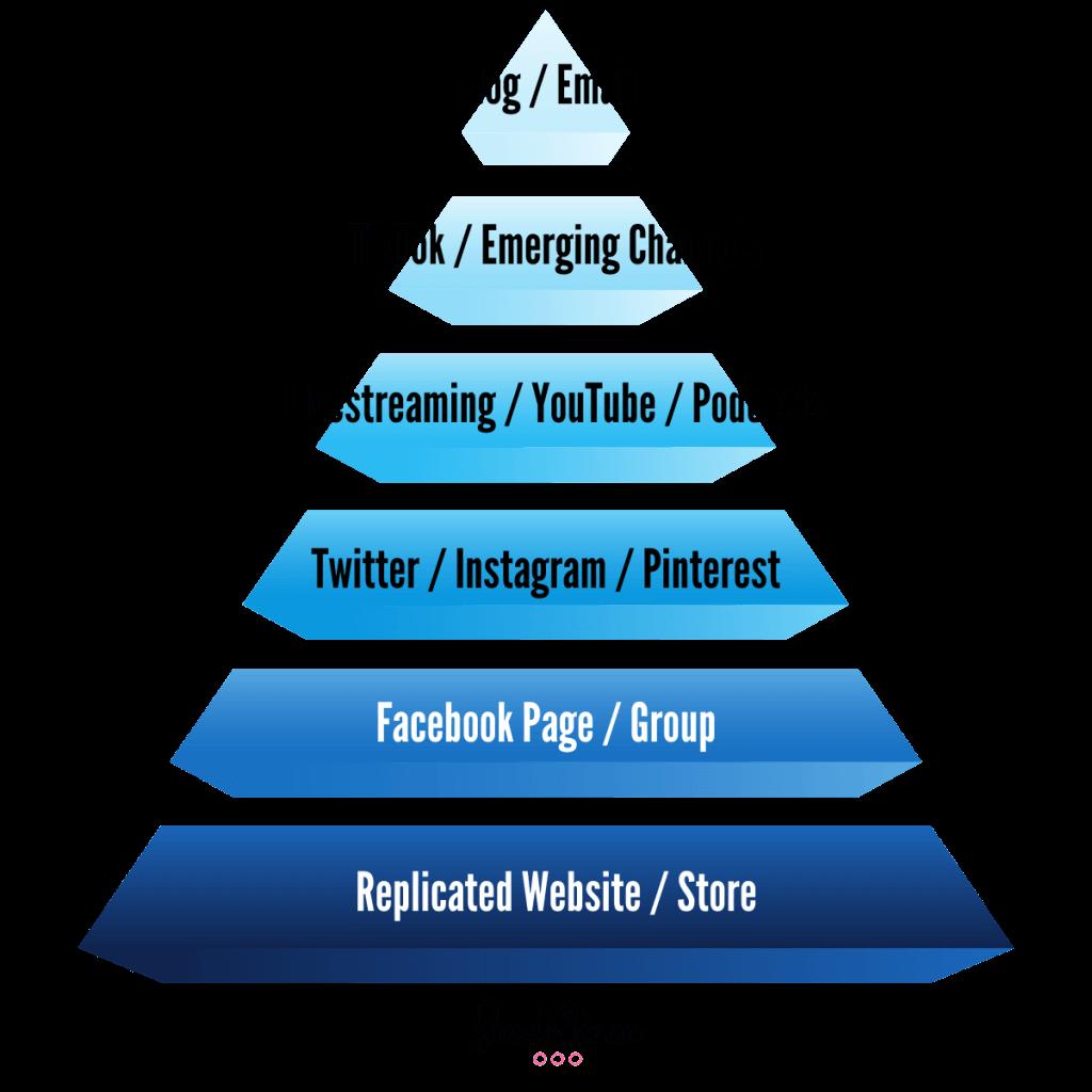 Using the Social Media Pyramid - Visual representation of the pyramid